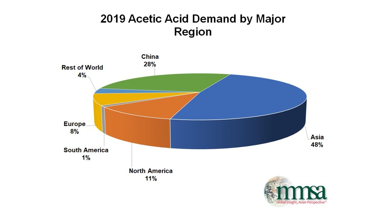 Acetic Acid Demand