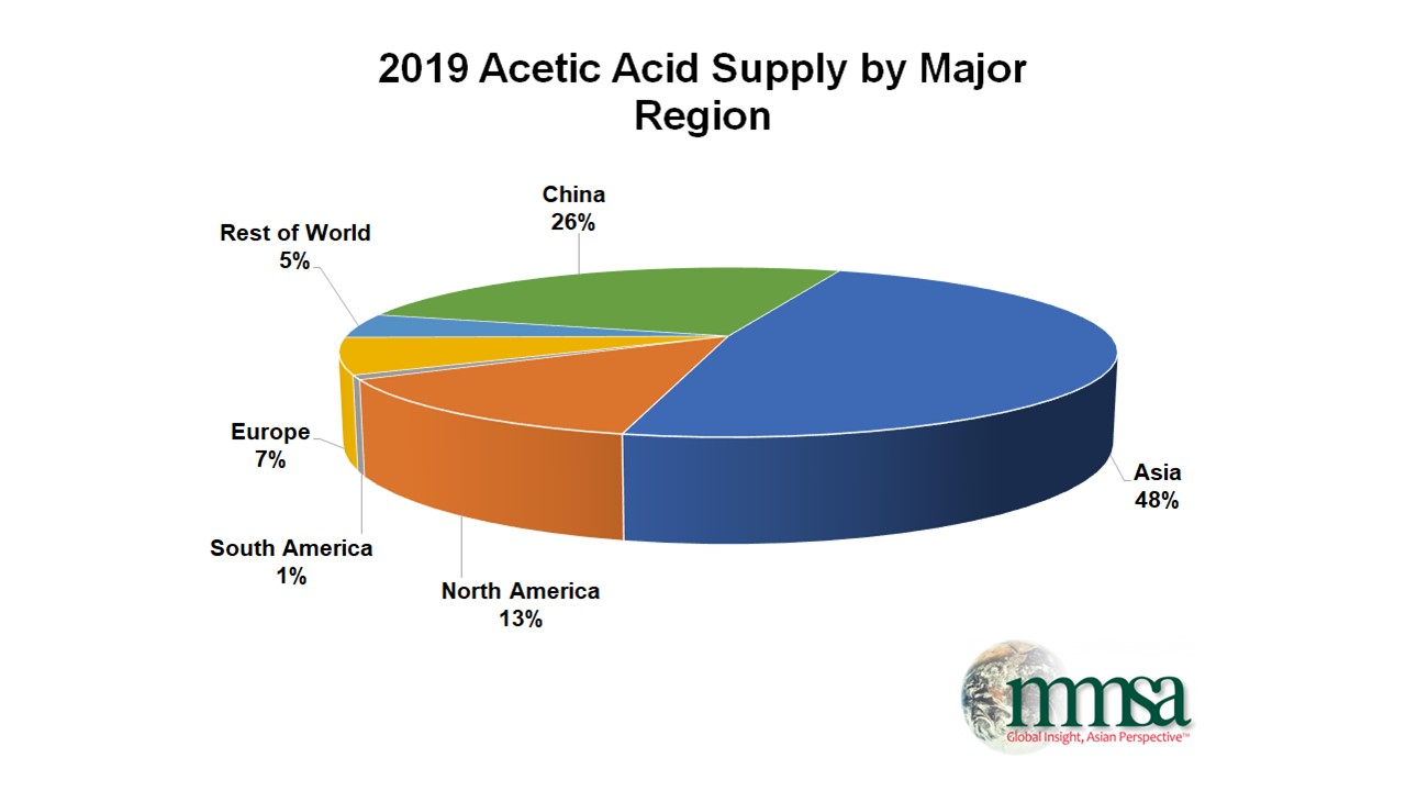 Acetic Acid Supply
